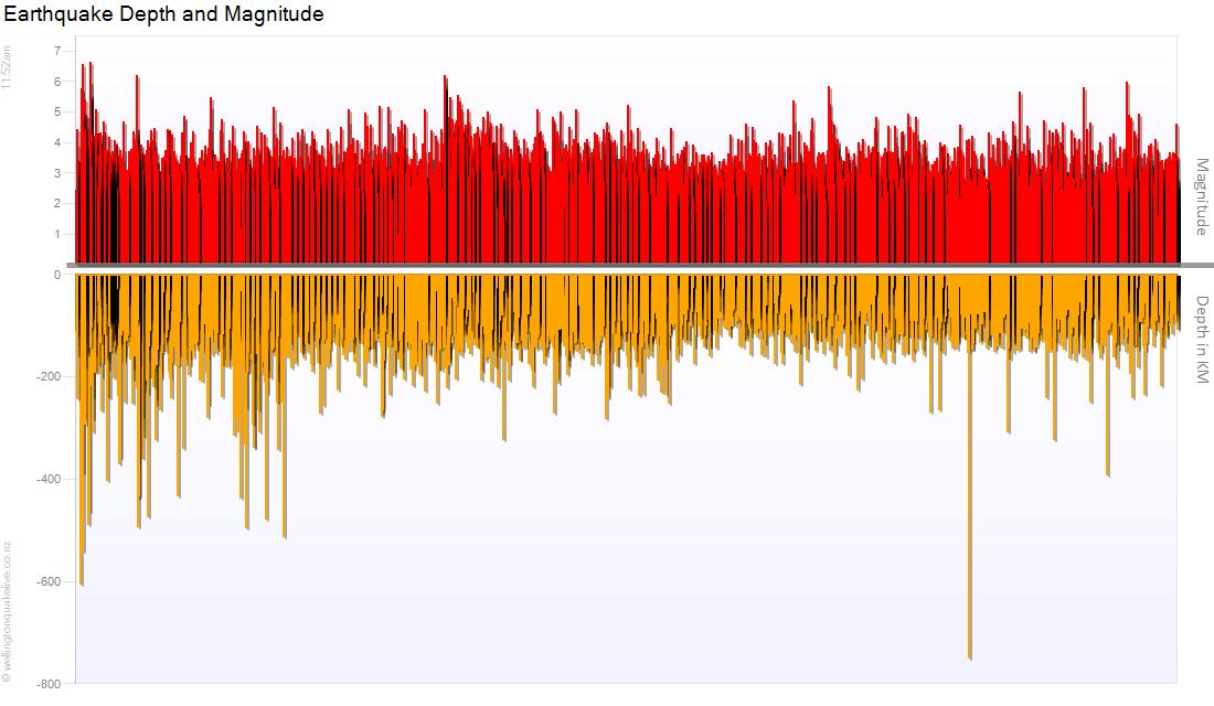 Earthquake Depth Chart